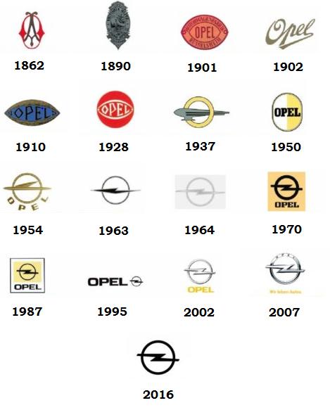 Evolución del logo OPEL